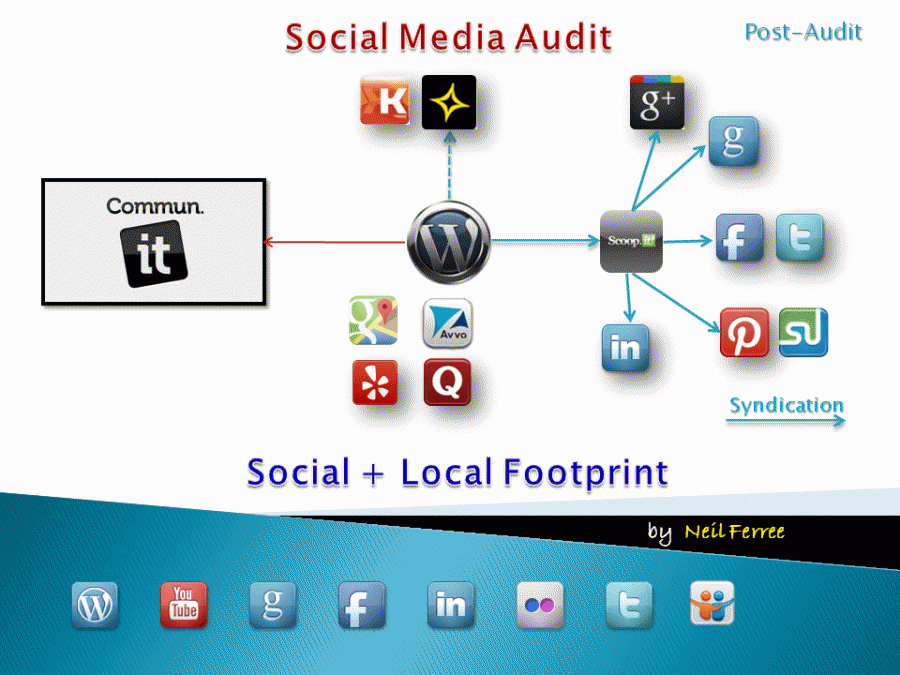 Your Social Sphere of Influence is Driven by your Social Link Wheel