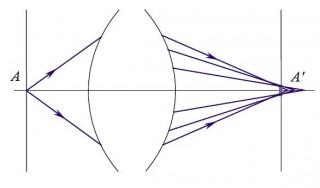 рис. 4.2 Нарушение гомоцентричности пучка оптической системой
