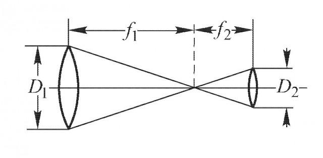 Рис. 5.1 Оптическая схема простейшего телескопа