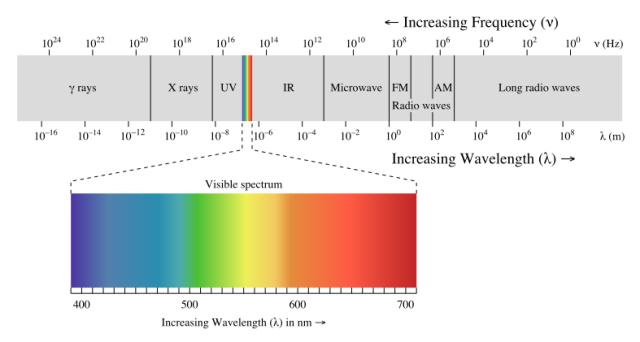 что электромагнитные волны