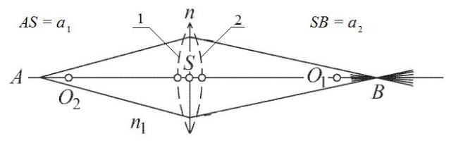 рис. 2.3 Преломление в тонкой линзе (пунктиром условно показана реальная поверхность линзы)