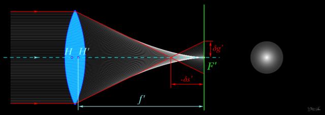 рис. 2.5 Схема возникновения сферической аберрации