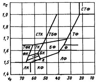 рис. 3.1 Диаграмма Аббе
