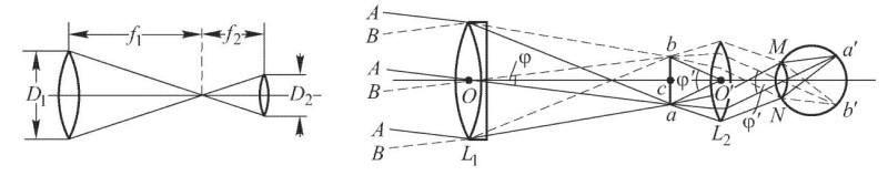 Рис. 3.2 Ход лучей в телескопической системе (слева) и в зрительной трубе (справа)