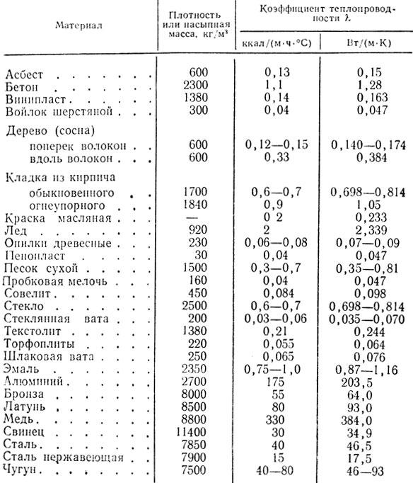 коэффициенты теплопроводности таблица