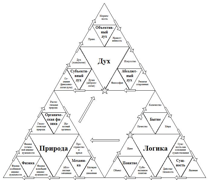 Гегелевская система наук