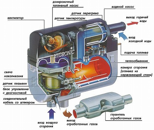 Hydronic-cutted