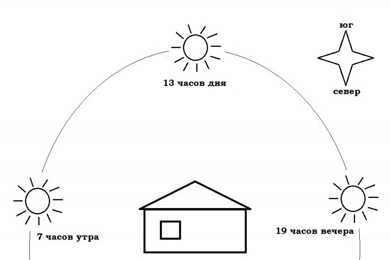 Солнце по кругу обходит дом с востока на запад. Примерно 13:00 оно находится на юге