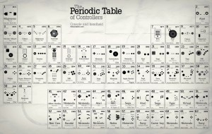the-periodic-table-of-controllers
