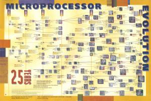 Microprocessor_Evolution_Poster
