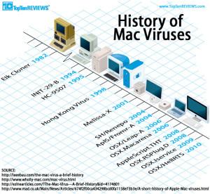 macviruses