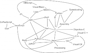 the-family-tree-of-programming-languages