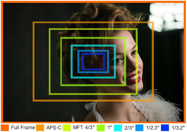 camera-sensor-size
