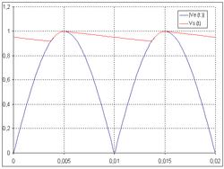 250px-PD2_filtré_avec_RC_=_0,1_s