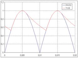 250px-PD2_filtré_avec_RC_=_0,01_s