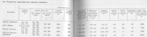 комбайныРСФСР1983