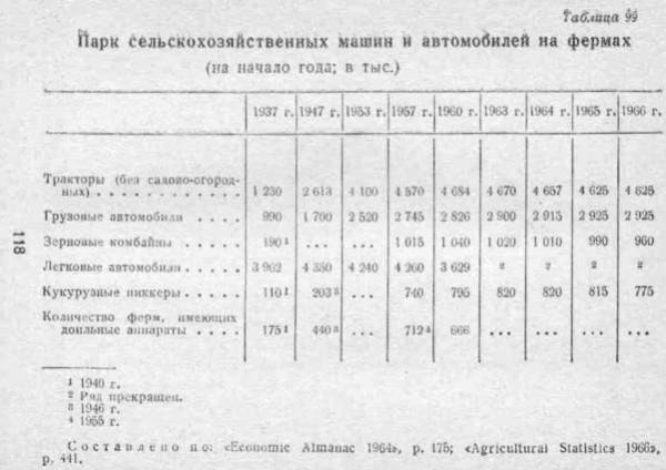 комбайныСША1965