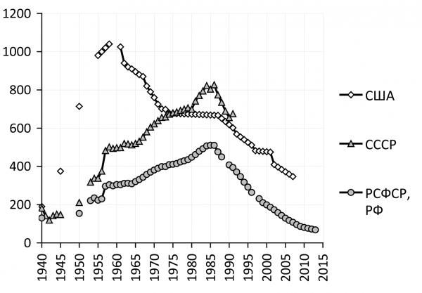 graf_5_125