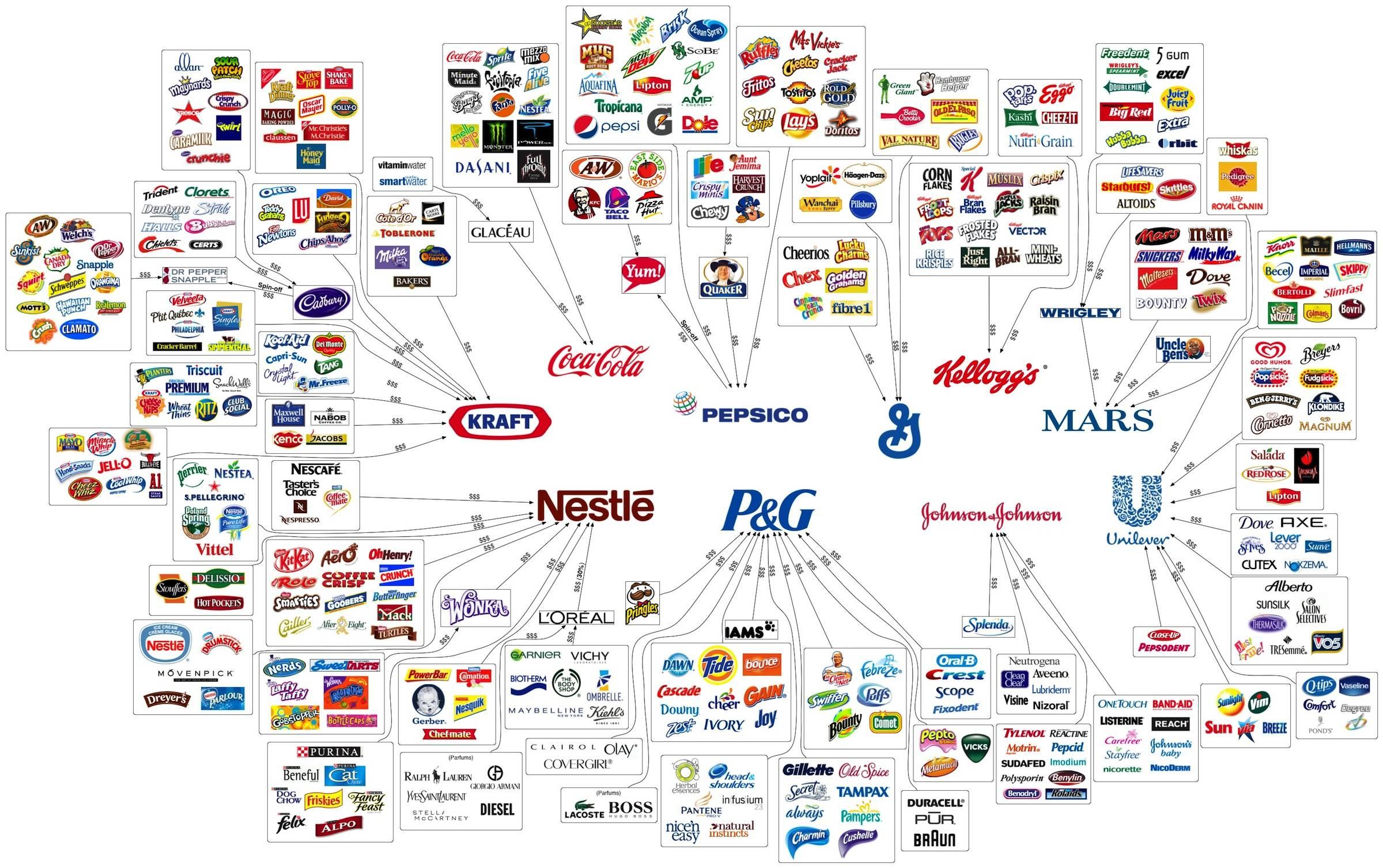 схема производителей основных товаров
