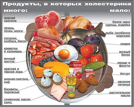 продукты в которых холестерина мало и много