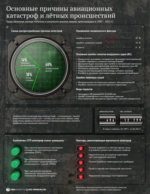 статистика по причинам авиакатастроф