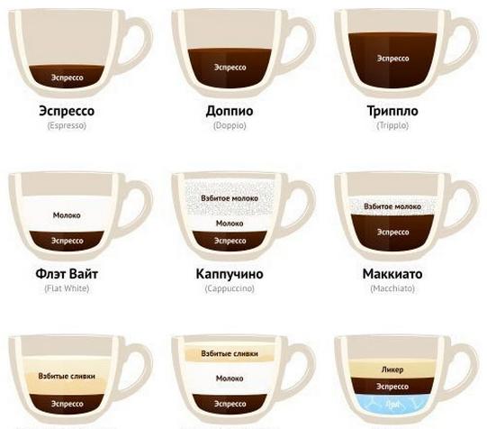 как приготовить кофе дома различные виды
