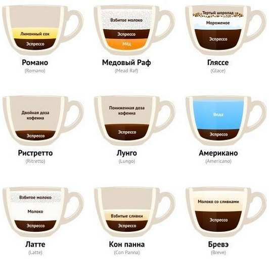 виды кофе в картинках