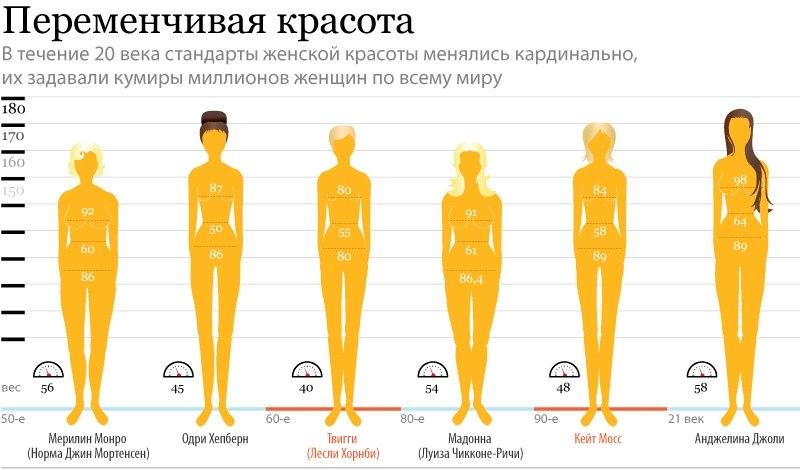 стандарты женской красоты в 20 веке