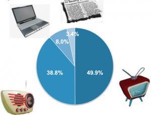 сколько времени мы (россияне) тратим на радио, телевидение, интернет, газеты и журналы
