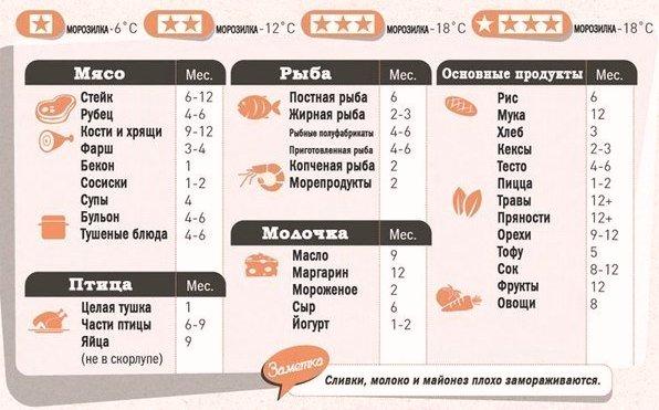 ___сроки хранения продуктов в морозильной камере
