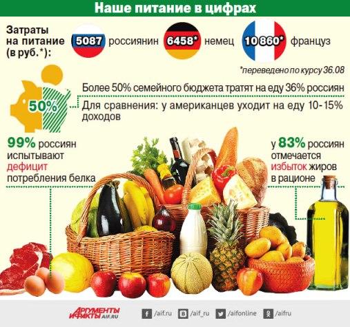 ___почему россияне плохо питаются 2