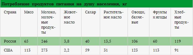___почему россияне плохо питаются 3