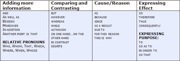 начальные слова linking words 1