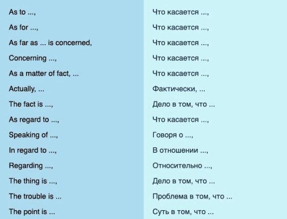 75 способов грамотно начать предложение на английском 1