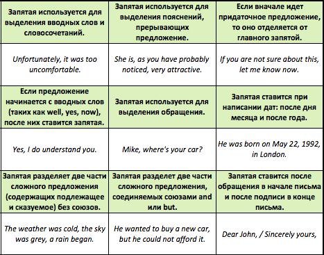 15 правил использования запятой в английском -