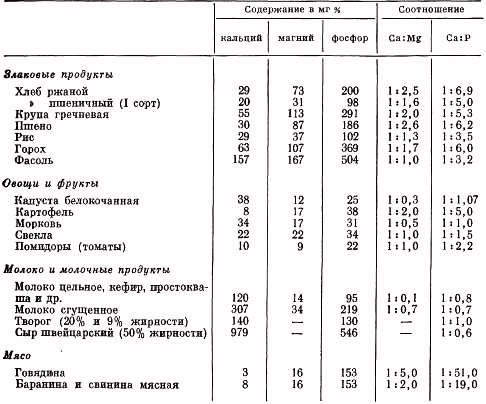 кальция фосфор магний таблица соотнощения