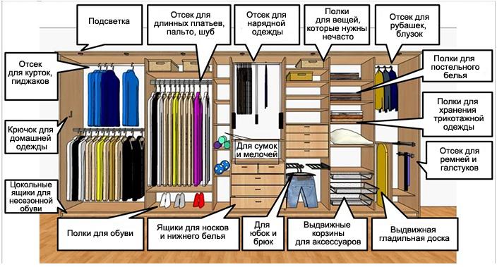Хранение одежды - 7 правил эргономики