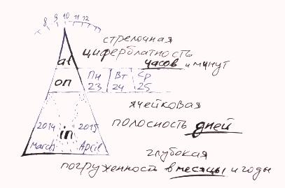 логика предлогов времени в английском
