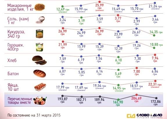 6 супермаркетов Киева - сравнение цен на 12 групп товаров первой необходимости