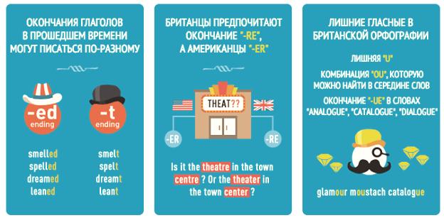 Разница между американской и британской орфографией 1