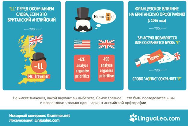 Разница между американской и британской орфографией 2