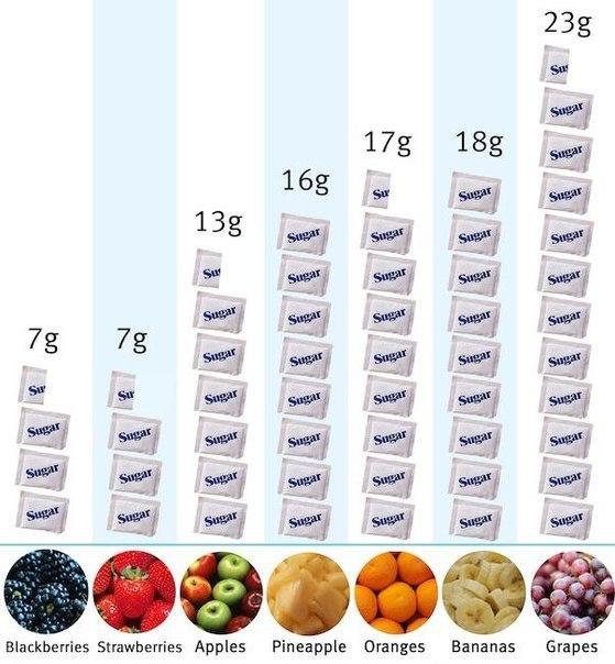 содержание и вред сахара в во фруктах