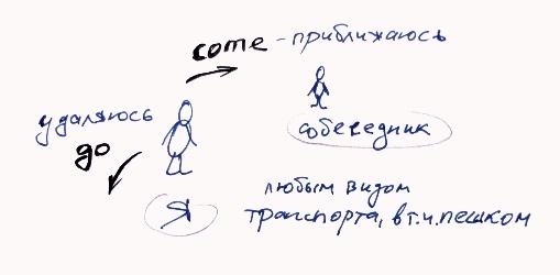 суть глаголов COME - GO и фразы Let's