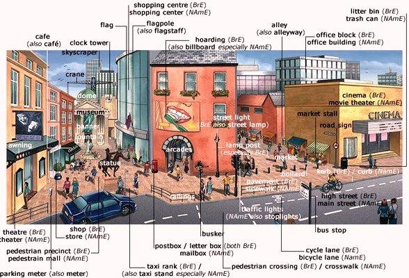 98 составных элементов типного города. En - Ru