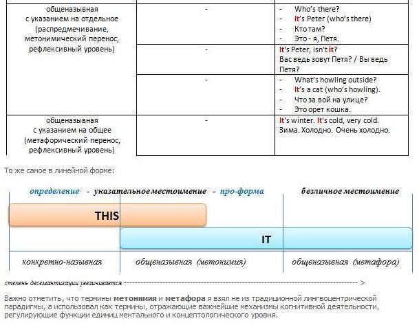 артикли в русском языке 3