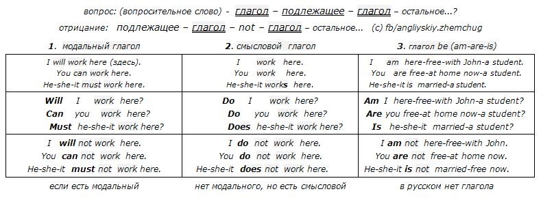СТЕРЖЕНЬ английского языка - три базовых типа предложений
