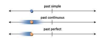 схематическое изображение 3 прошедших и 3 будущих времен 2