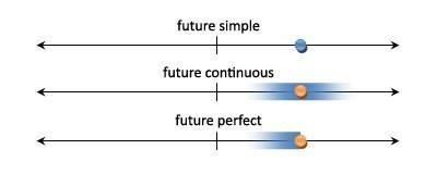 схематическое изображение 3 прошедших и 3 будущих времен 1