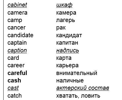680 и 1040 английских слов