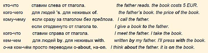 передача русских падежей в английском